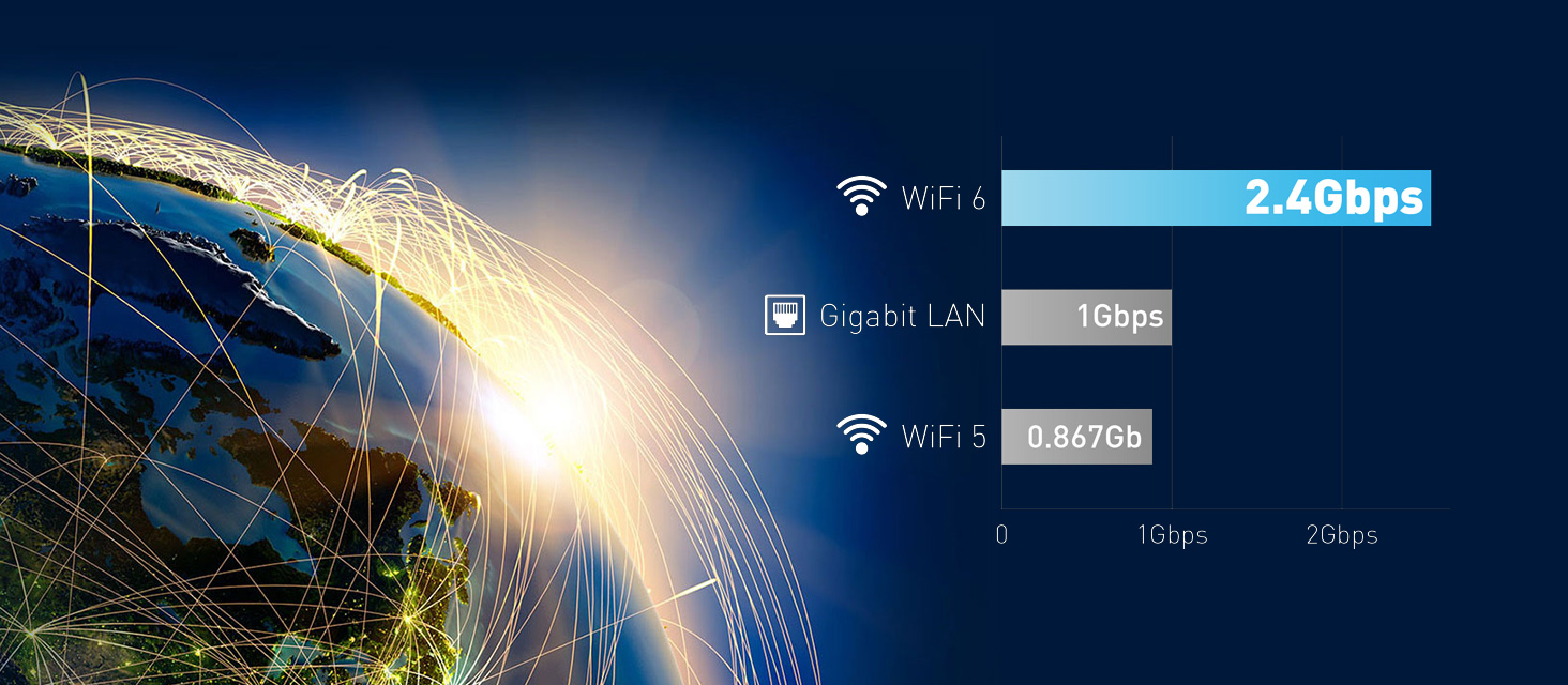 Wifi 6 offers speeds up to 2.4Gbps. Wifi 5 only offers up to 0.867.