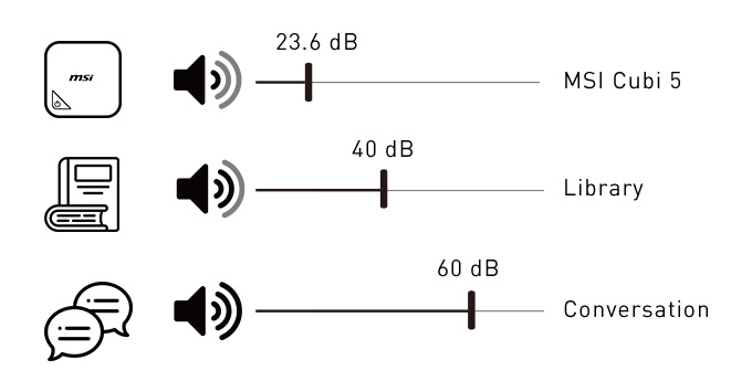 Cubi 5 10M showing audio level of 23.6dB, ranking quieter than a Library (40dB).